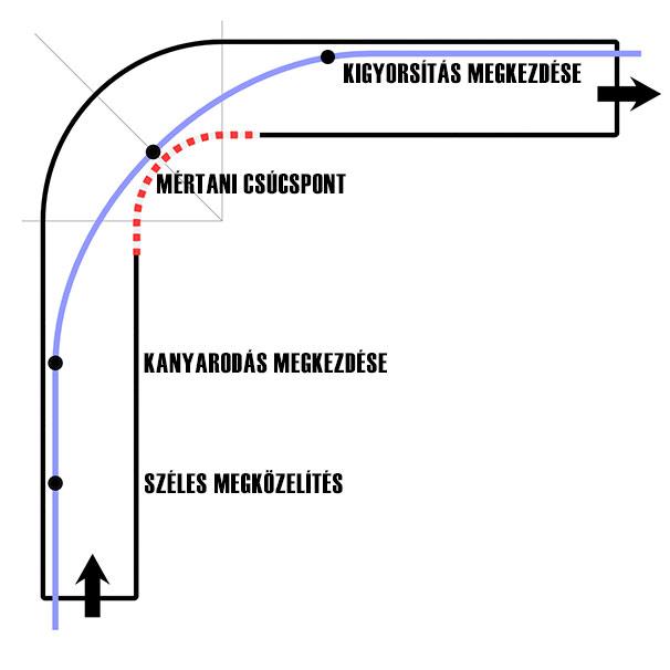 Kanyartechnika 1